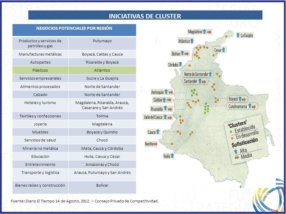 INICIATIVAS DE CLUSTER NEGOCIOS POTENCIALES POR REGIÓN
