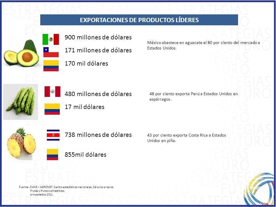 EXPORTACIONES DE PRODUCTOS LÍDERES