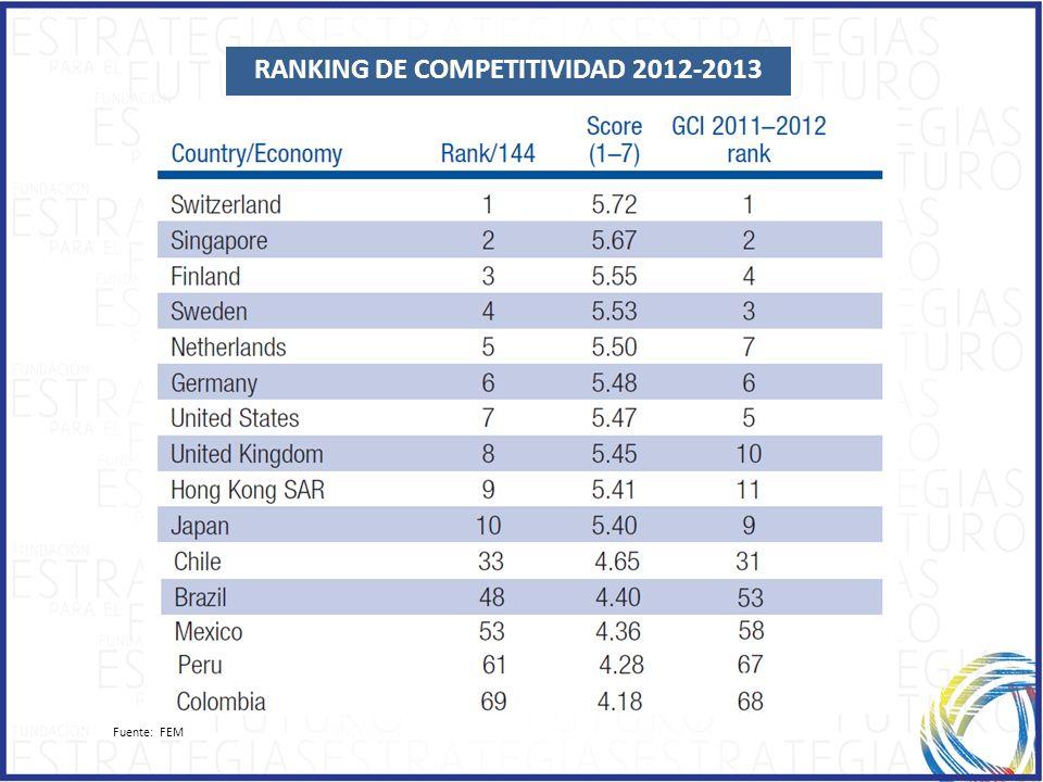 RANKING DE COMPETITIVIDAD 2012-2013