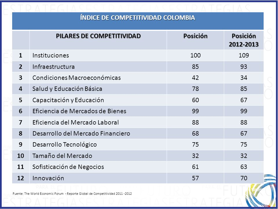 ÍNDICE DE COMPETITIVIDAD COLOMBIA PILARES DE COMPETITIVIDAD