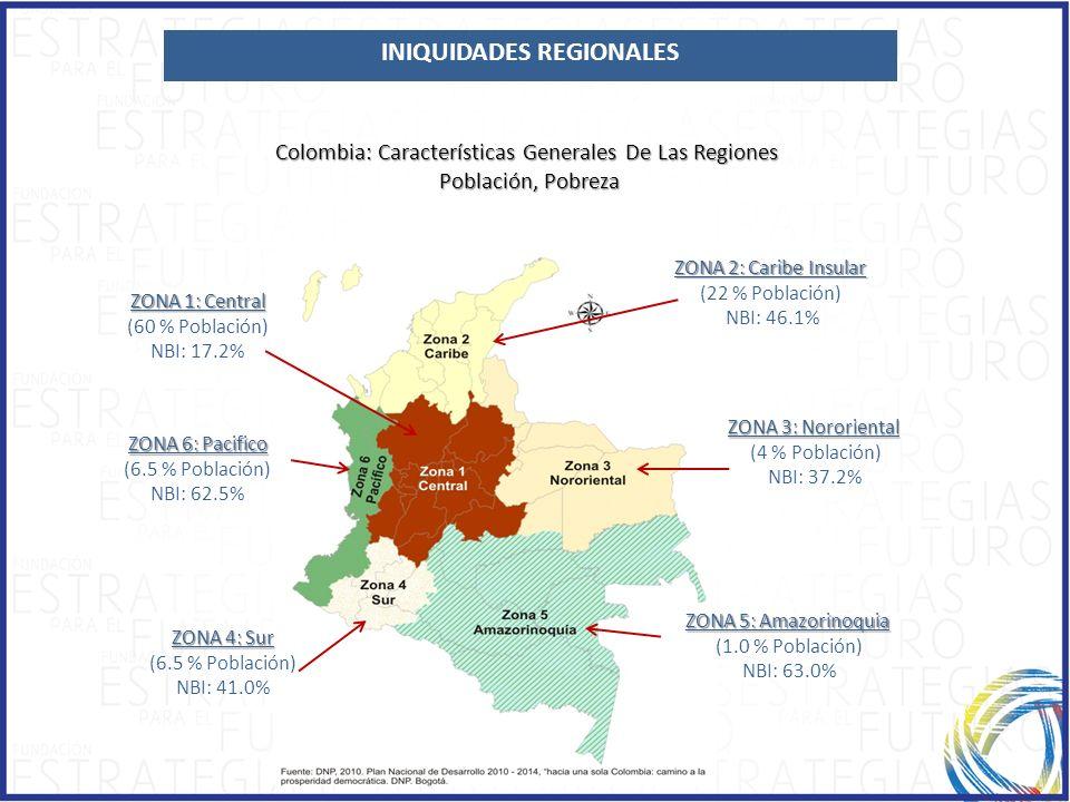 INIQUIDADES REGIONALES