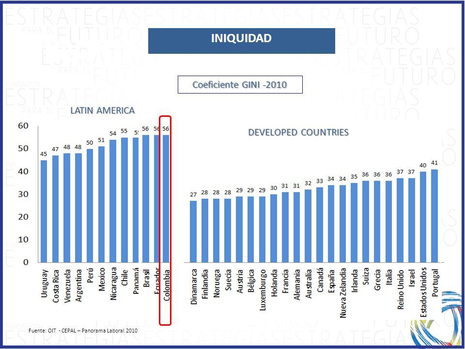 INIQUIDAD INIQUIDAD Coeficiente GINI -2010 LATIN AMERICA
