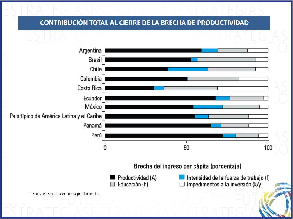 CONTRIBUCIÓN TOTAL AL CIERRE DE LA BRECHA DE PRODUCTIVIDAD