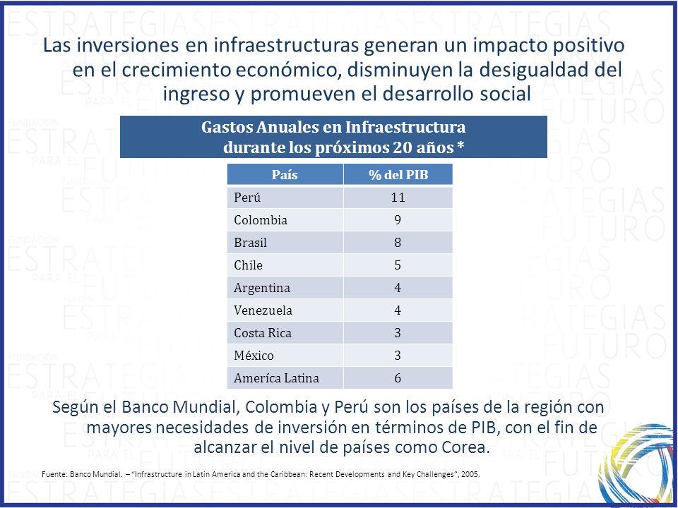 Gastos Anuales en Infraestructura durante los próximos 20 años *