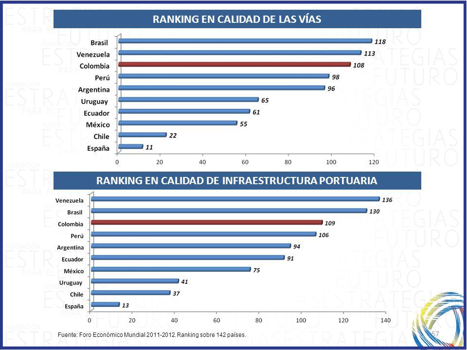 RANKING EN CALIDAD DE LAS VÍAS