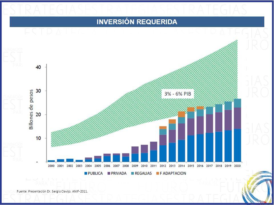 INVERSIÓN REQUERIDA Fuente: Presentación Dr. Sergio Clavijo. ANIF-2011.