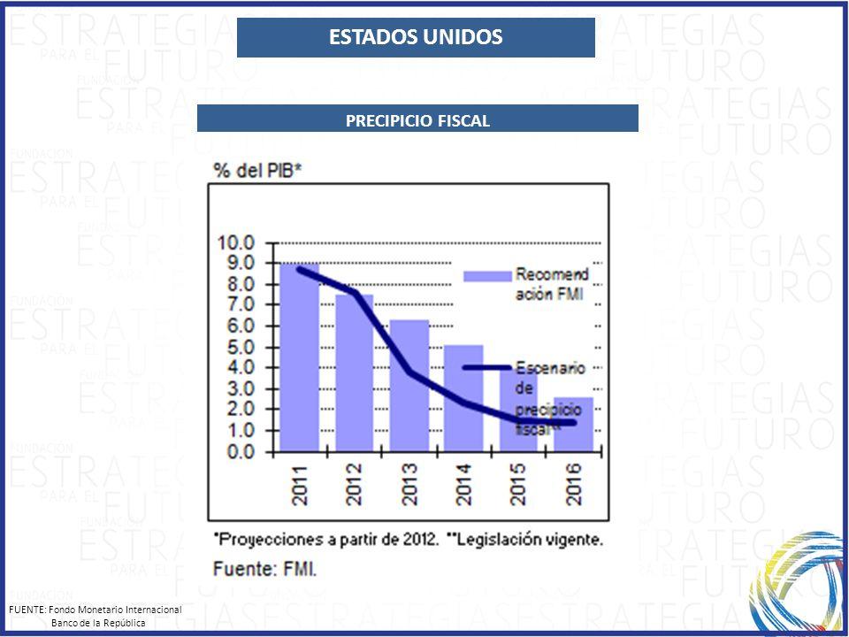 ESTADOS UNIDOS PRECIPICIO FISCAL FUENTE: Fondo Monetario Internacional