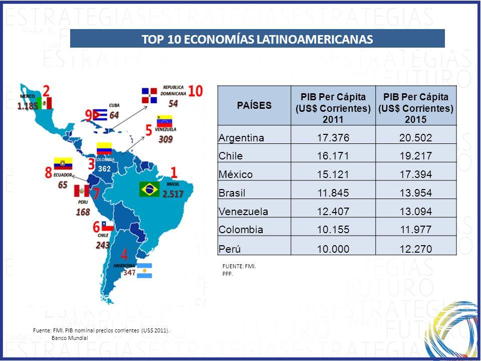 TOP 10 ECONOMÍAS LATINOAMERICANAS PIB Per Cápita (US$ Corrientes) 2015