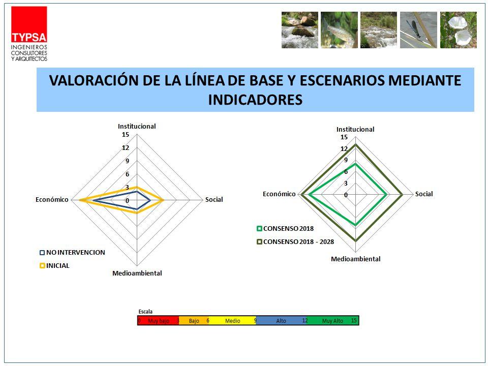 VALORACIÓN de la línea de base y escenarios mediante indicadores
