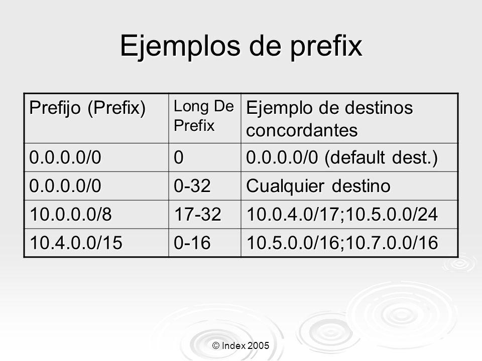 Ejemplos de prefix Prefijo (Prefix) Ejemplo de destinos concordantes