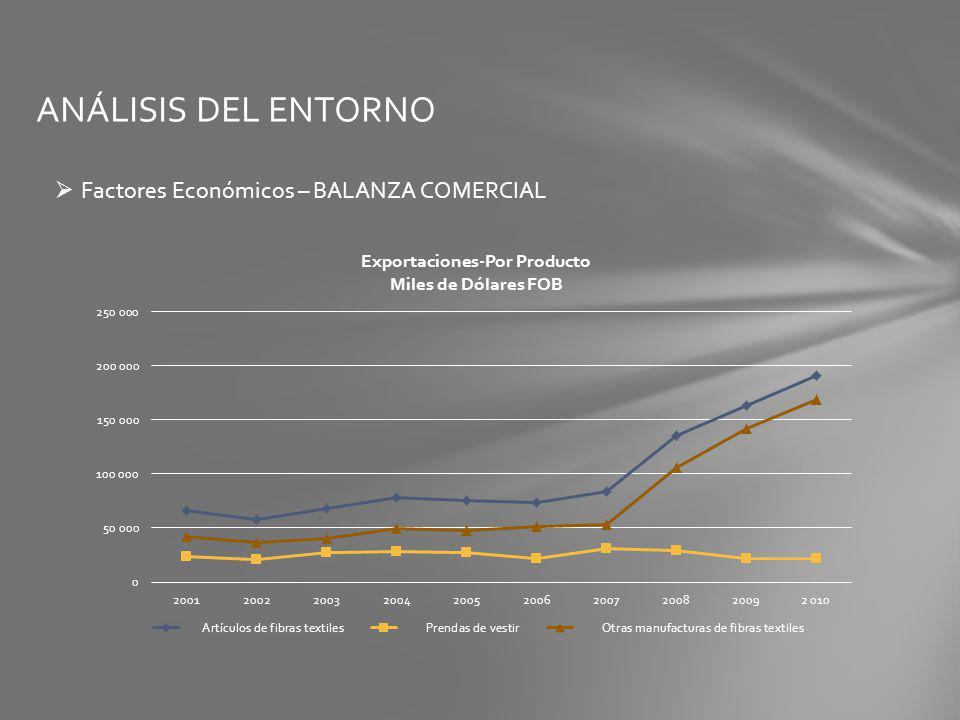 ANÁLISIS DEL ENTORNO Factores Económicos – BALANZA COMERCIAL