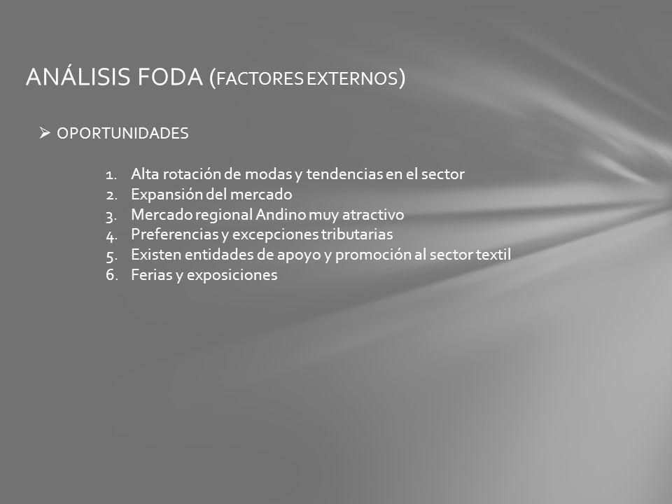 ANÁLISIS FODA (FACTORES EXTERNOS)