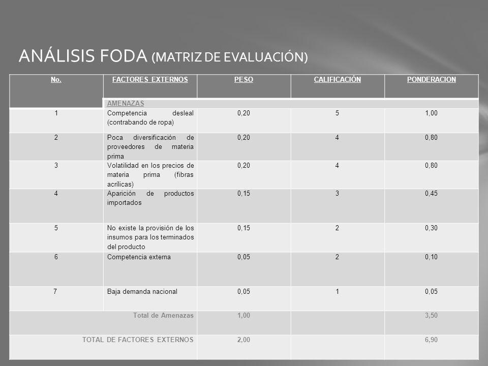 ANÁLISIS FODA (MATRIZ DE EVALUACIÓN)