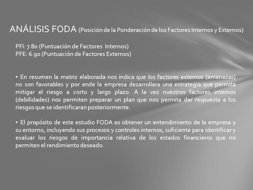 ANÁLISIS FODA (Posición de la Ponderación de los Factores Internos y Externos)