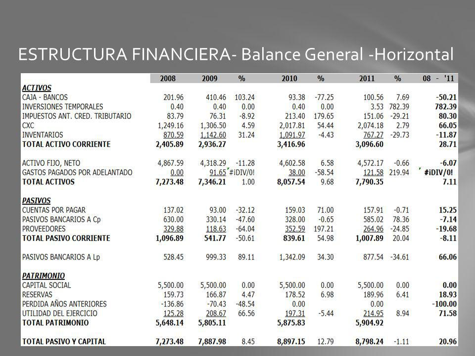 ESTRUCTURA FINANCIERA- Balance General -Horizontal