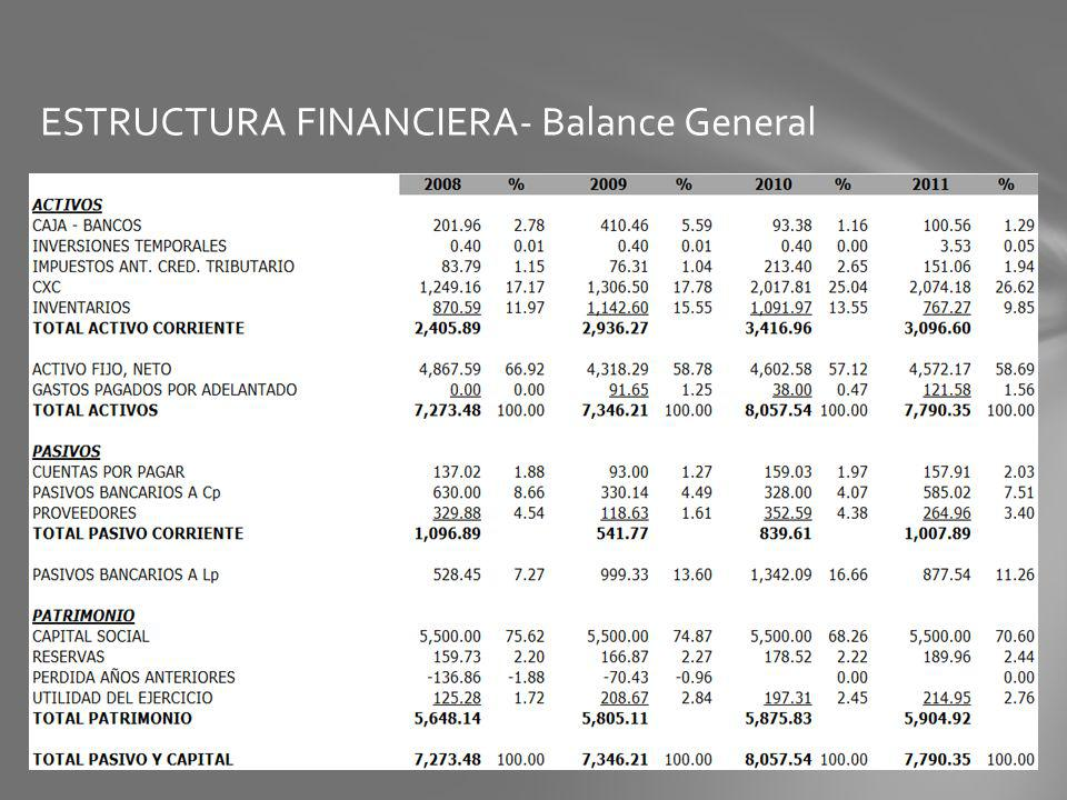 ESTRUCTURA FINANCIERA- Balance General