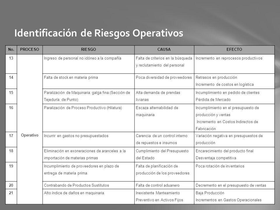 Identificación de Riesgos Operativos