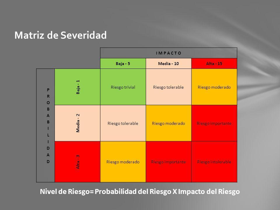 Nivel de Riesgo= Probabilidad del Riesgo X Impacto del Riesgo