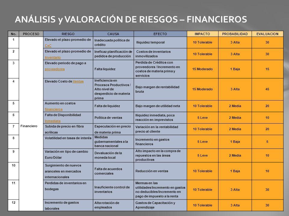 ANÁLISIS y VALORACIÓN DE RIESGOS – FINANCIEROS