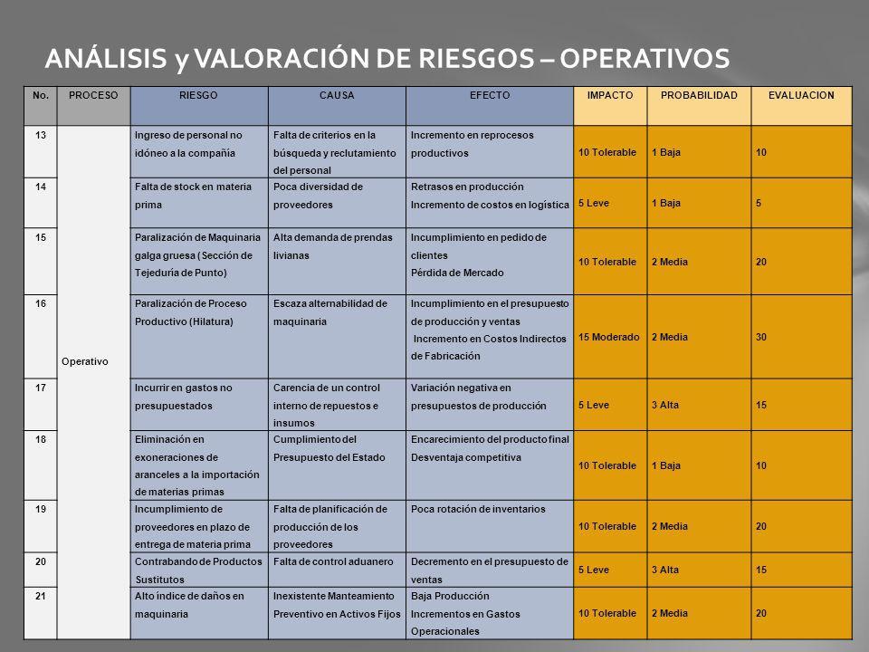 ANÁLISIS y VALORACIÓN DE RIESGOS – OPERATIVOS