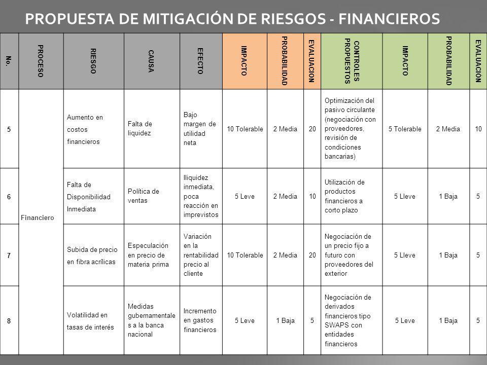 PROPUESTA DE MITIGACIÓN DE RIESGOS - FINANCIEROS
