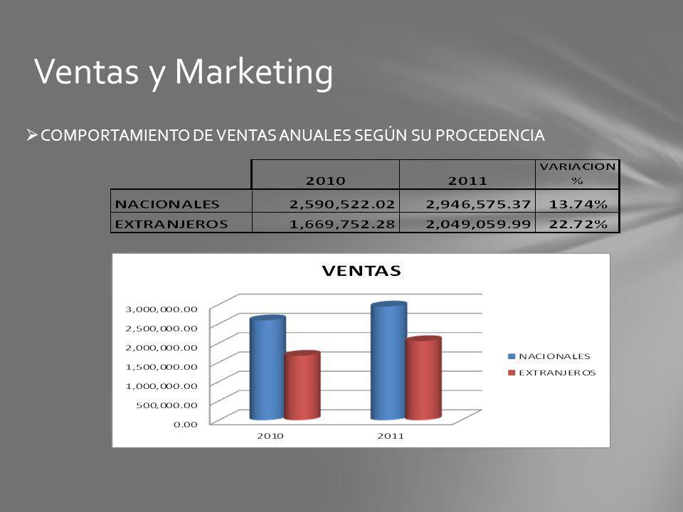 Ventas y Marketing COMPORTAMIENTO DE VENTAS ANUALES SEGÚN SU PROCEDENCIA