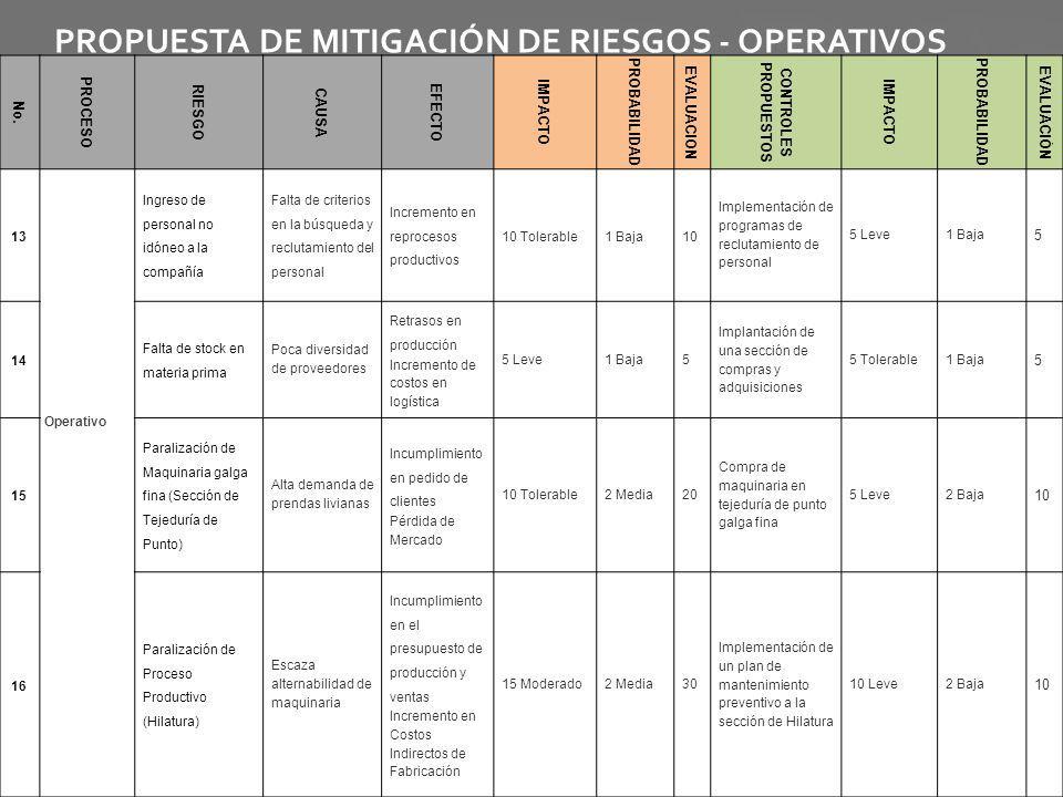 PROPUESTA DE MITIGACIÓN DE RIESGOS - OPERATIVOS