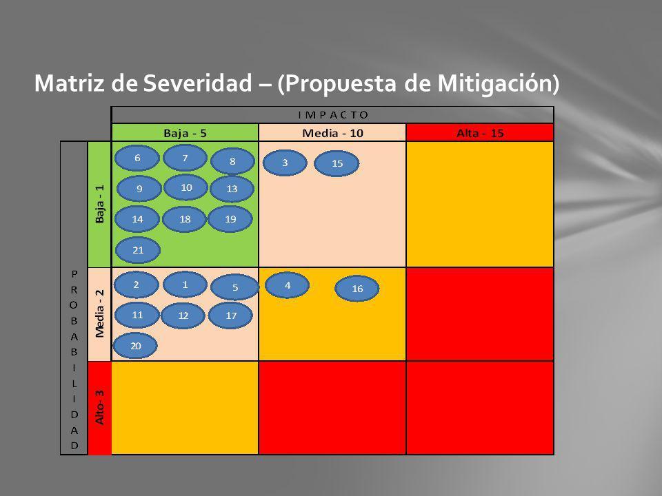 Matriz de Severidad – (Propuesta de Mitigación)