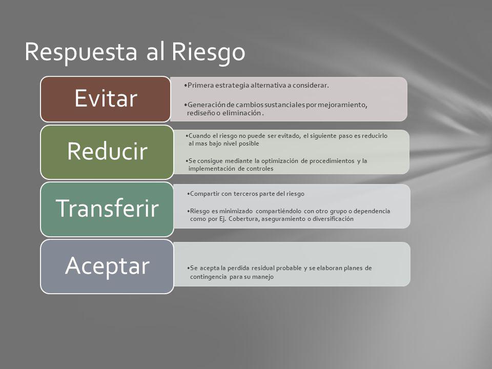 Respuesta al Riesgo Primera estrategia alternativa a considerar.