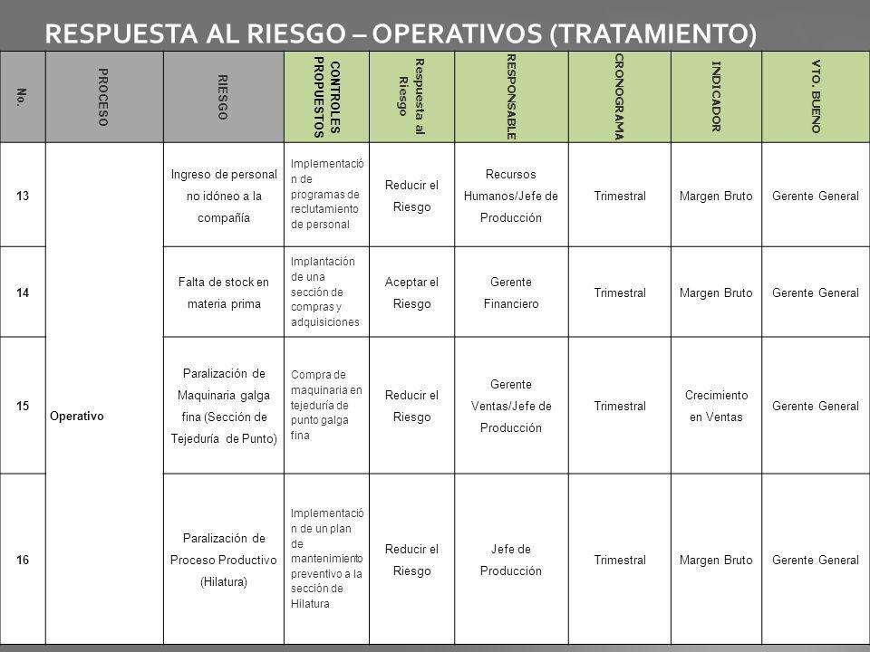 RESPUESTA AL RIESGO – OPERATIVOS (TRATAMIENTO)