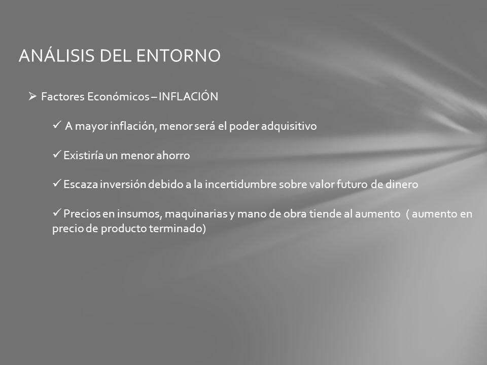 ANÁLISIS DEL ENTORNO Factores Económicos – INFLACIÓN