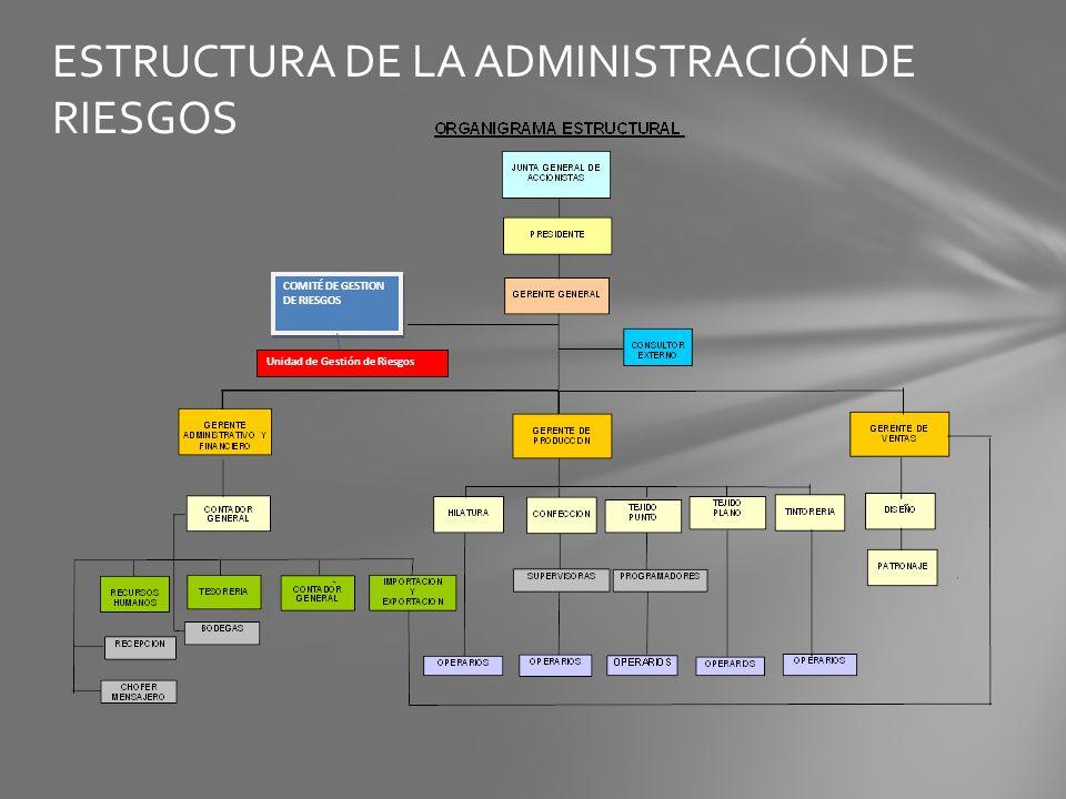 ESTRUCTURA DE LA ADMINISTRACIÓN DE RIESGOS