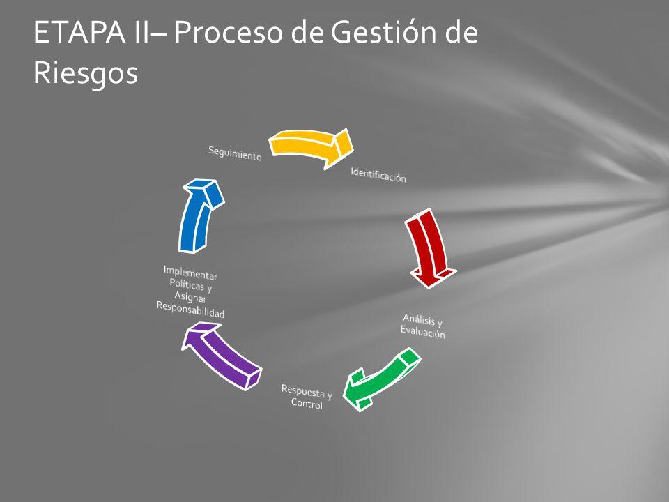 ETAPA II– Proceso de Gestión de Riesgos