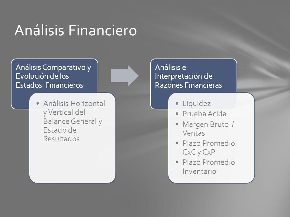 Análisis Financiero Análisis Comparativo y Evolución de los Estados Financieros.