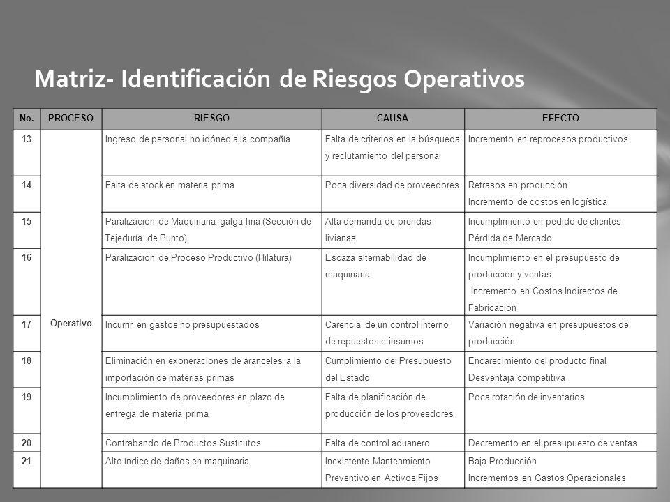 Matriz- Identificación de Riesgos Operativos