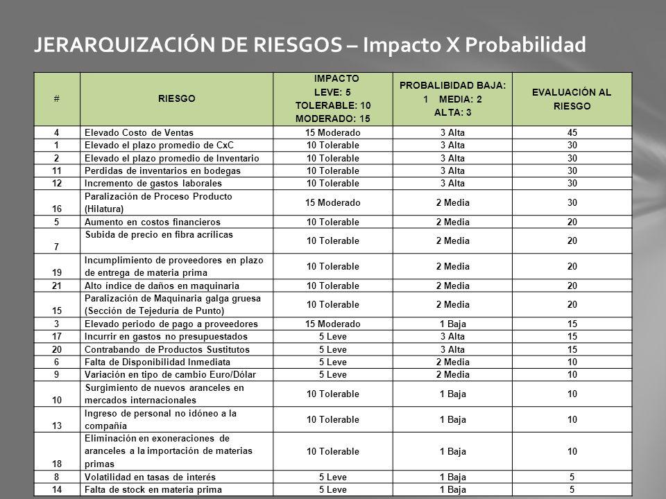 JERARQUIZACIÓN DE RIESGOS – Impacto X Probabilidad