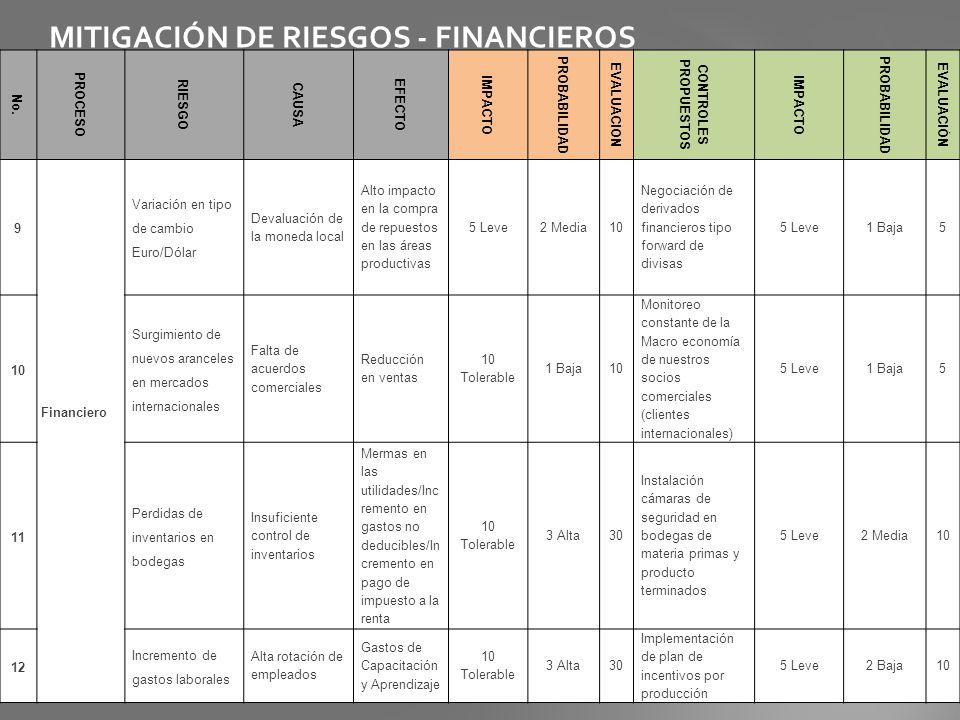 MITIGACIÓN DE RIESGOS - FINANCIEROS