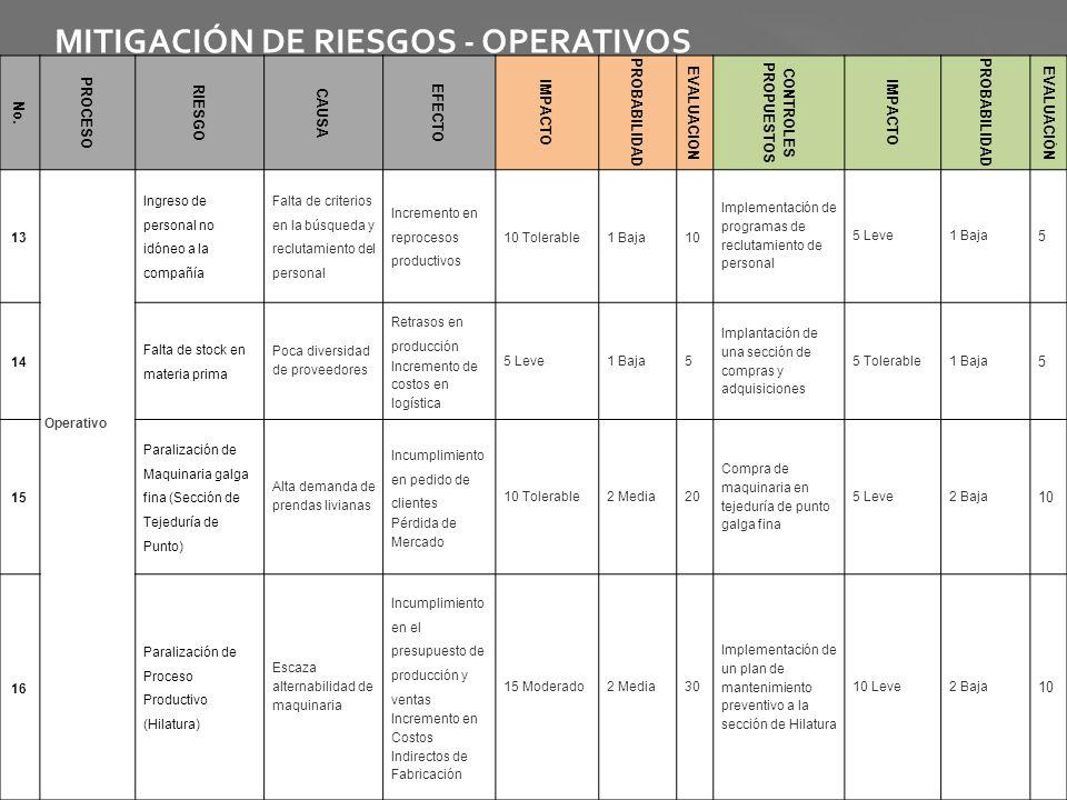 MITIGACIÓN DE RIESGOS - OPERATIVOS