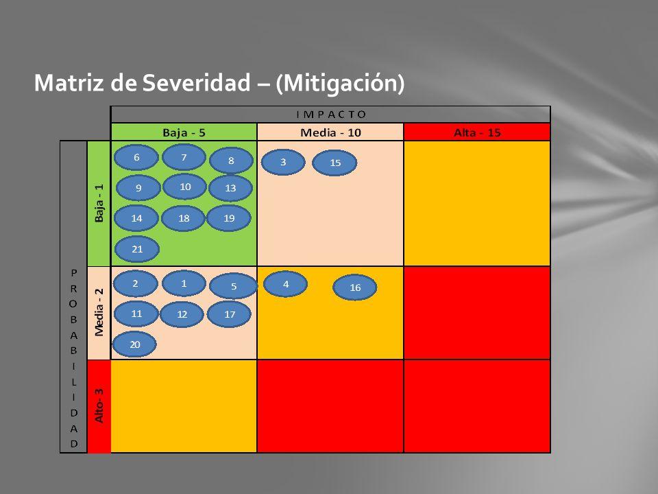 Matriz de Severidad – (Mitigación)