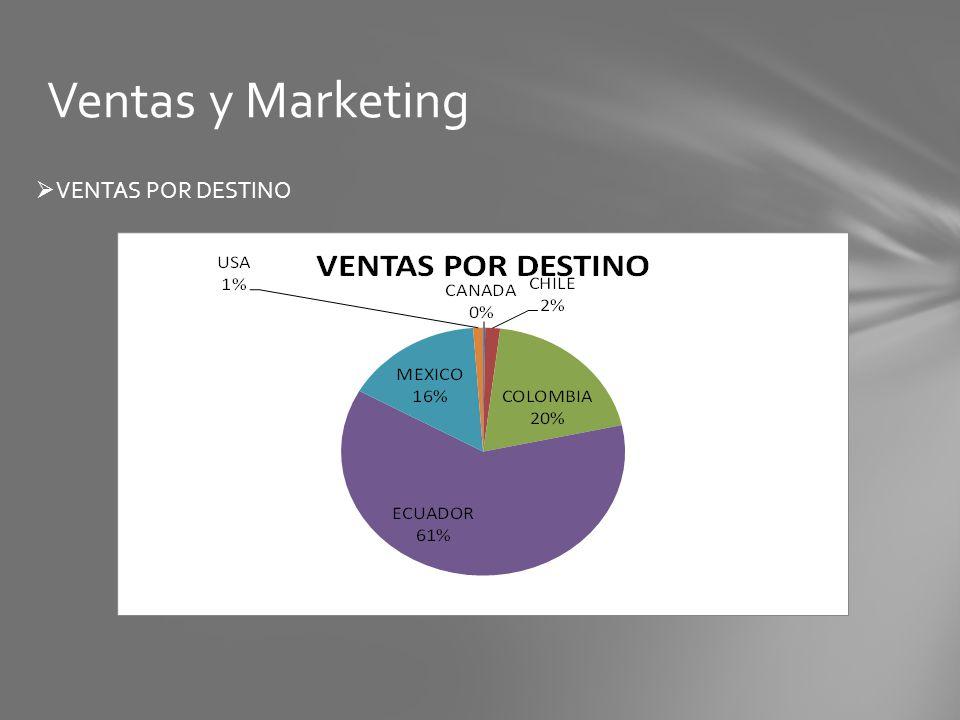 Ventas y Marketing VENTAS POR DESTINO