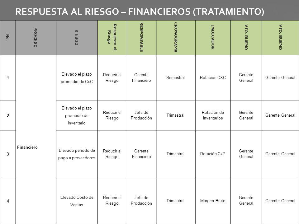 RESPUESTA AL RIESGO – FINANCIEROS (TRATAMIENTO)