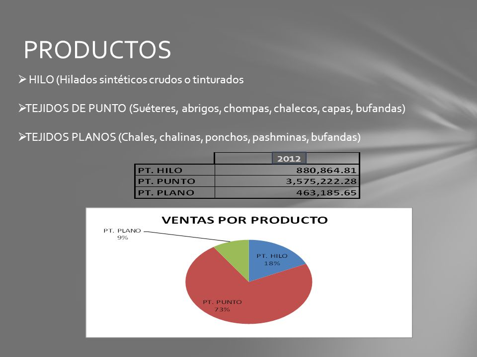 PRODUCTOS HILO (Hilados sintéticos crudos o tinturados
