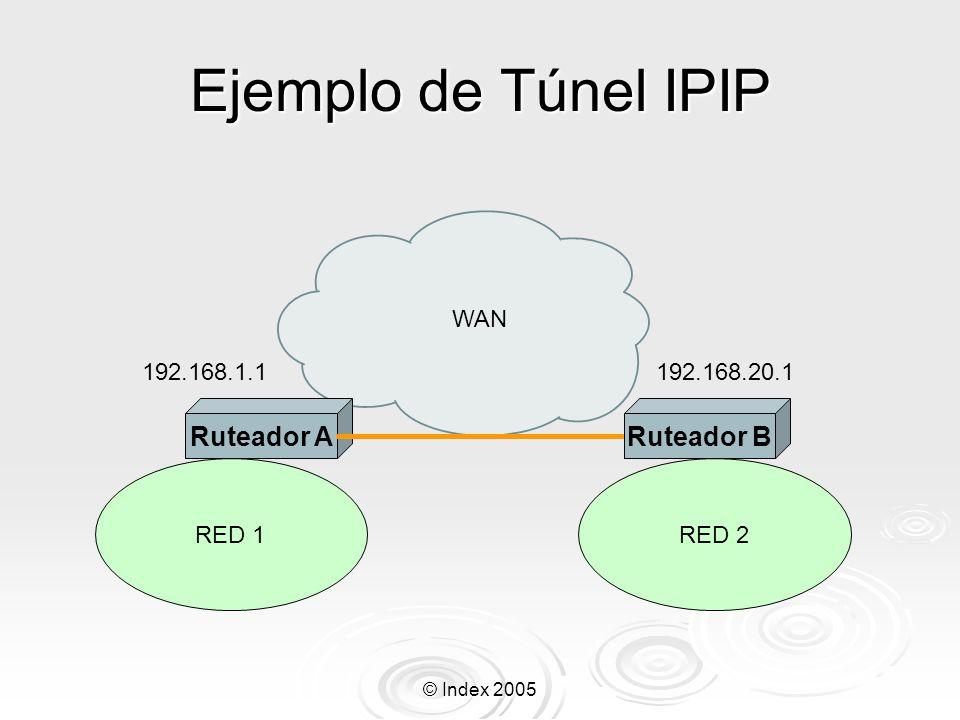 Ejemplo de Túnel IPIP Ruteador A Ruteador B WAN 192.168.1.1
