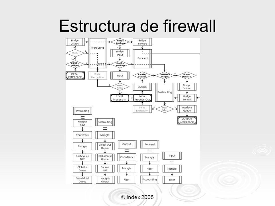 Estructura de firewall