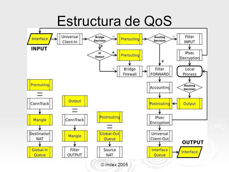 Estructura de QoS © Index 2005