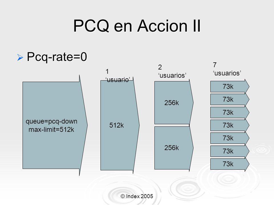 PCQ en Accion II Pcq-rate=0 7 'usuarios' 2 'usuarios' 1 'usuario' 73k