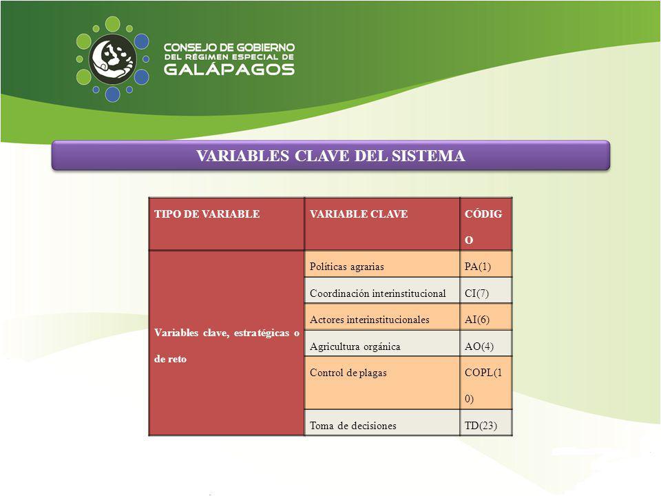 VARIABLES CLAVE DEL SISTEMA