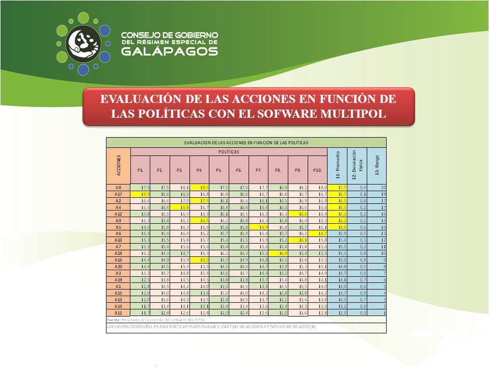 EVALUACIÓN DE LAS ACCIONES EN FUNCIÓN DE LAS POLÍTICAS CON EL SOFWARE MULTIPOL