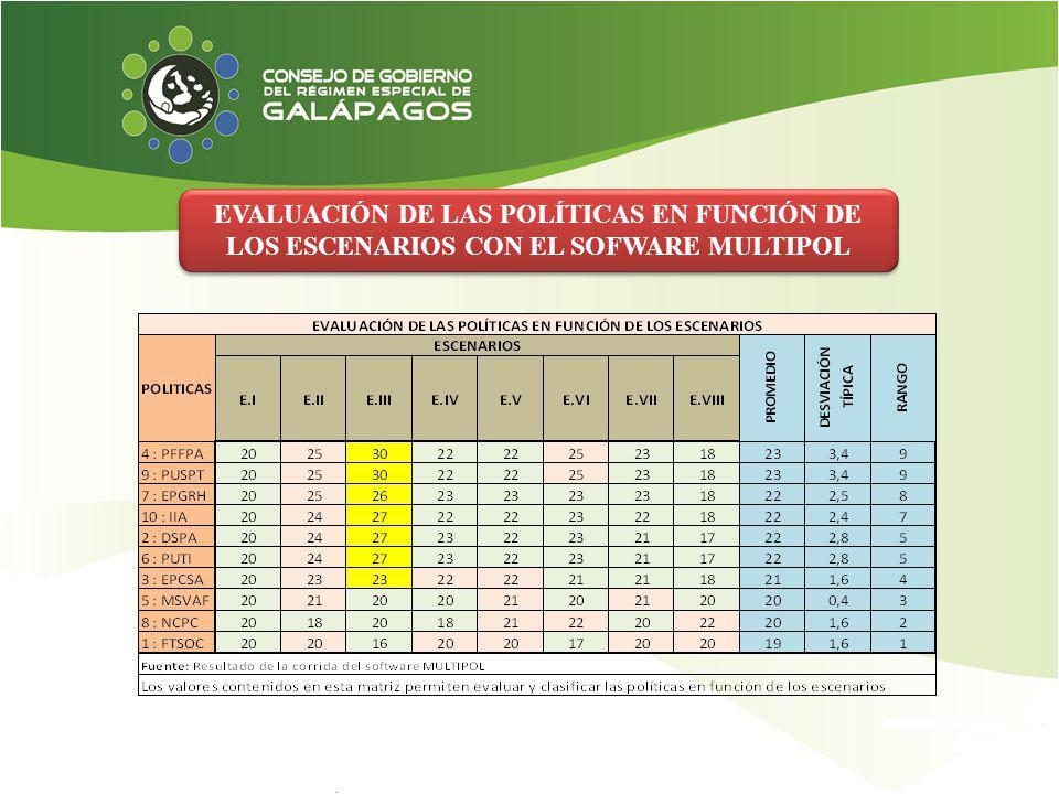EVALUACIÓN DE LAS POLÍTICAS EN FUNCIÓN DE LOS ESCENARIOS CON EL SOFWARE MULTIPOL