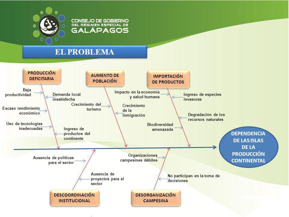 EL PROBLEMA DEPENDENCIA DE LAS ISLAS DE LA PRODUCCIÓN CONTINENTAL